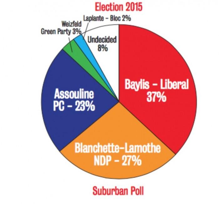 Pierrefonds-Dollard: Liberals lead NDP & Tories