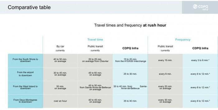 Light Rail Transit, West Island , West Island Blog, WIB, Rhonda Massad, CDPQ Infra, Montreal,
