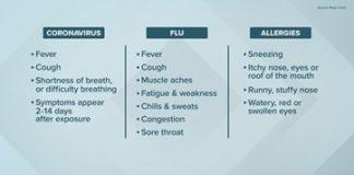 COVID-19-VS-Allergies-VS-Flu-Uniprix-Comparison-graphic